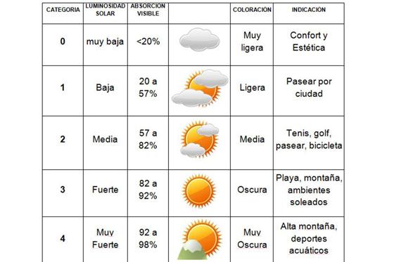 nivel de protección de las lentes solares
